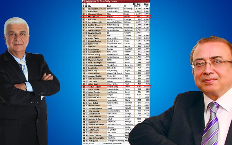 Anadolu'nun En Etkin 50 İş İnsanı Listesi'nde 2 Denizlili
