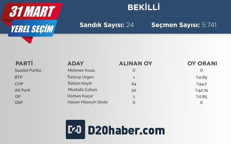 Bekilli'de CHP'li Keyik önde